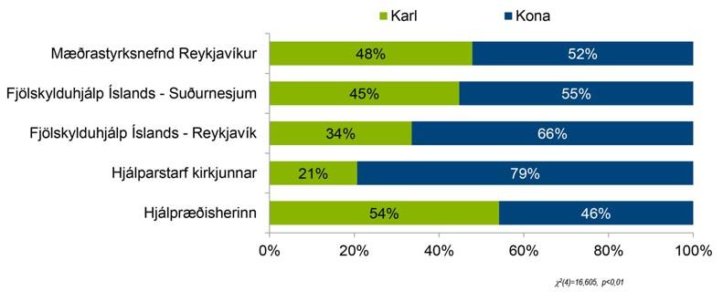 Súlurit- Mataraðstoð-Kyn-kona eða karl